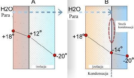 Ocieplenie domu od wewnątrz styropianem